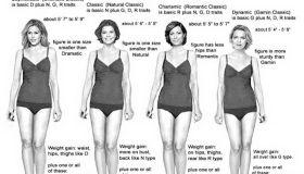 Тест Кибби с иллюстрациями. Как определить свой типаж внешности.